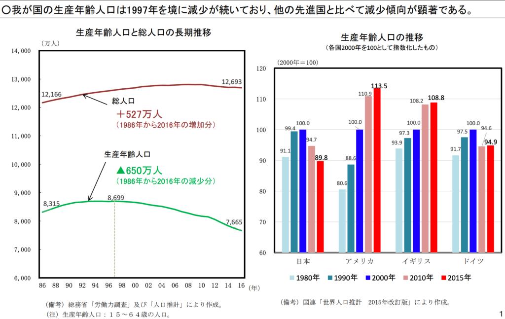 生産年齢人口等の推移